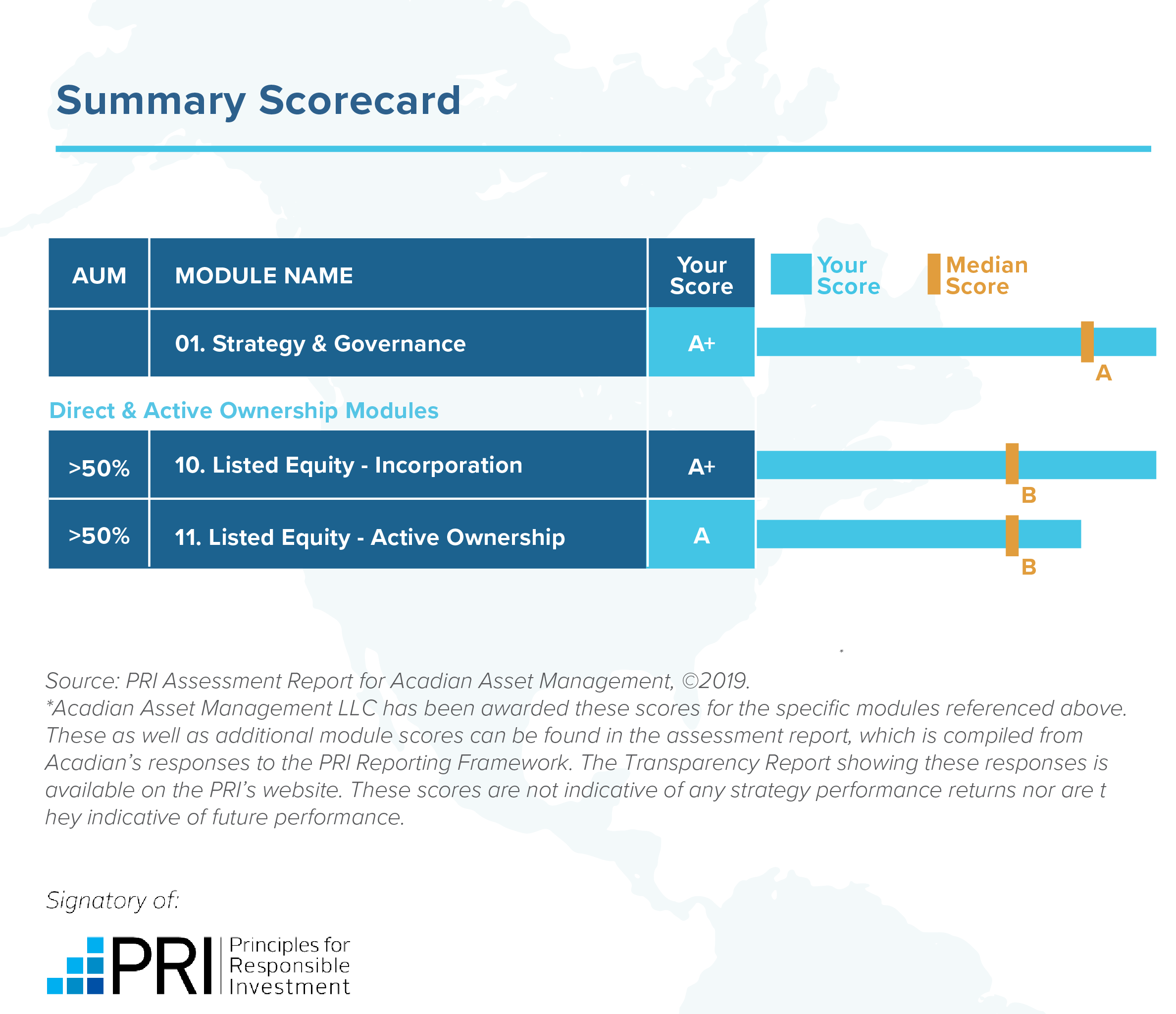 PRI Scores: A+ in Strategy & Governance; Incorporation Acadian