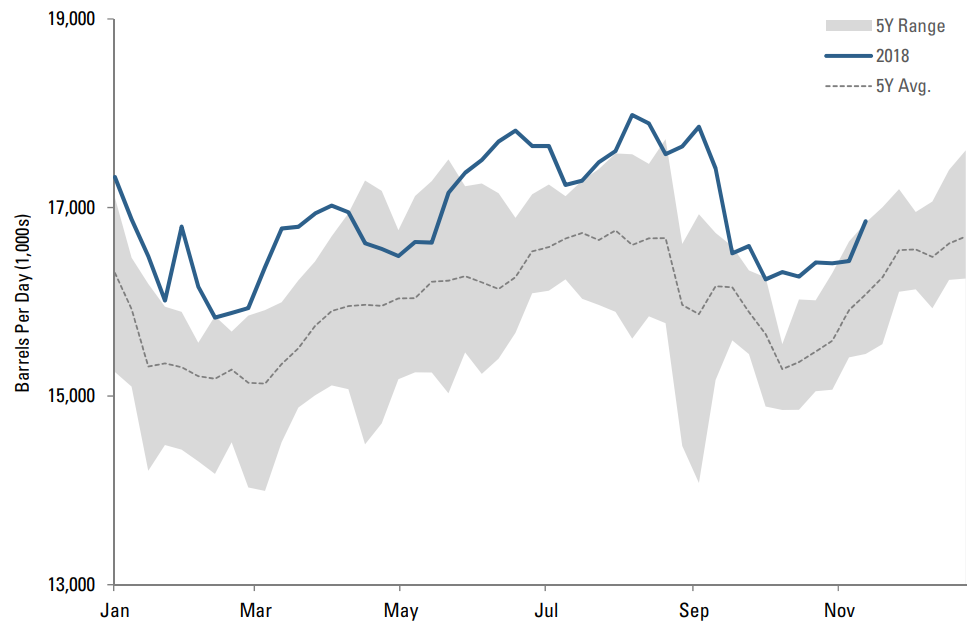 SEASONALITY IN U.S. DOE CRUDE OIL TOTAL REFINERY INPUT