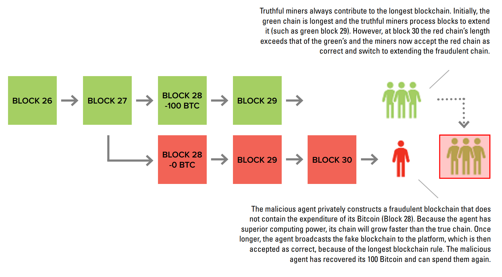 Depiction of a 51% attack through which a malicious agent with majoritarian computing power is able to double-spend coins by creating a fraudulent blockchain