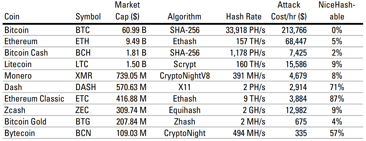 A hash rate is roughly a measure of the computational power across all miners on a platform.