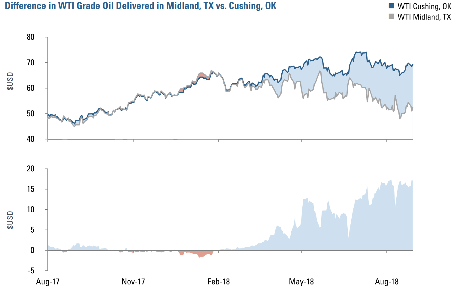 DIFFERENCE IN PRICING FOR WEST TEXAS INTERMEDIATE GRADE OIL