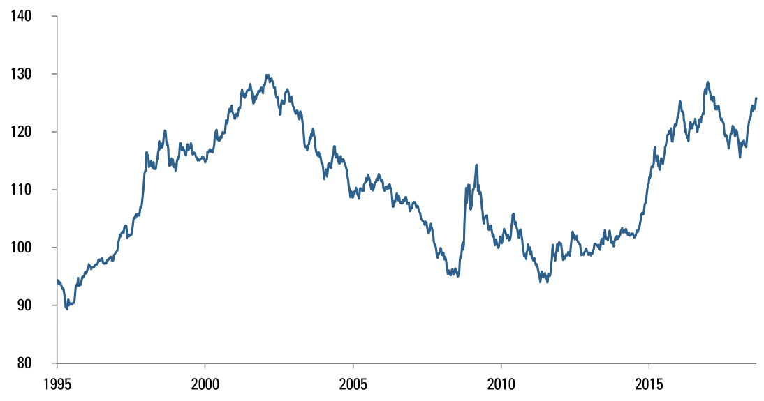 TRADE WEIGHTED U.S. DOLLAR INDEX