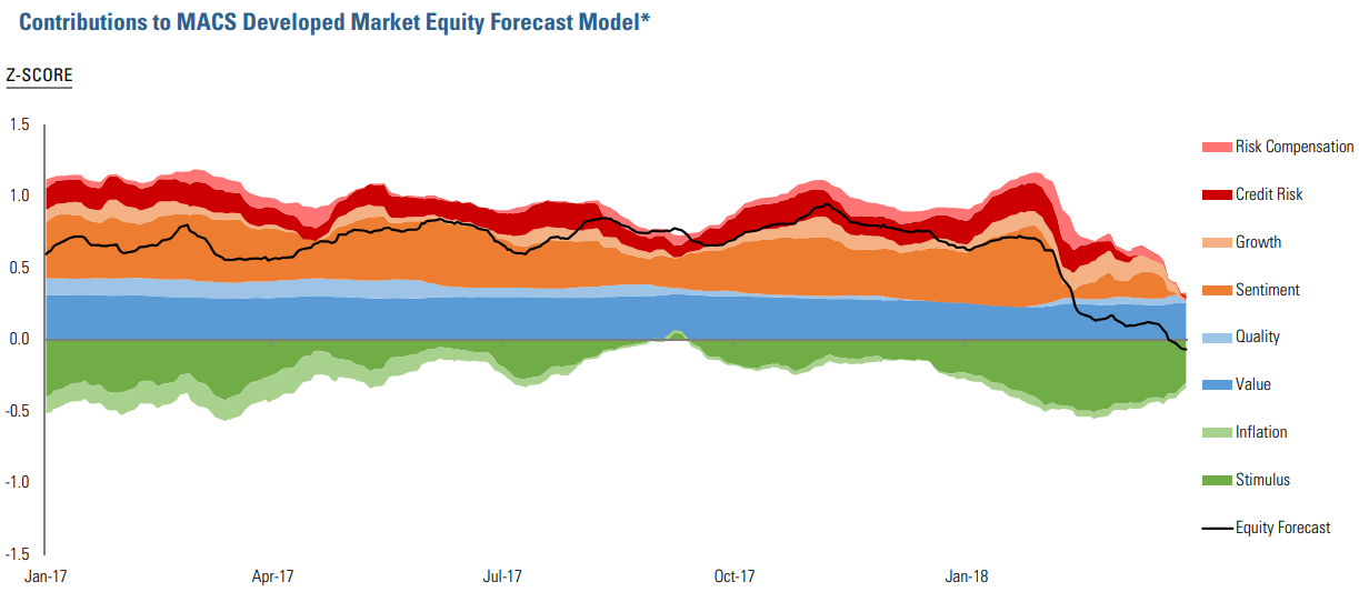 Figure 1: Contributions to MACS Developed Market Equity Forecast Model