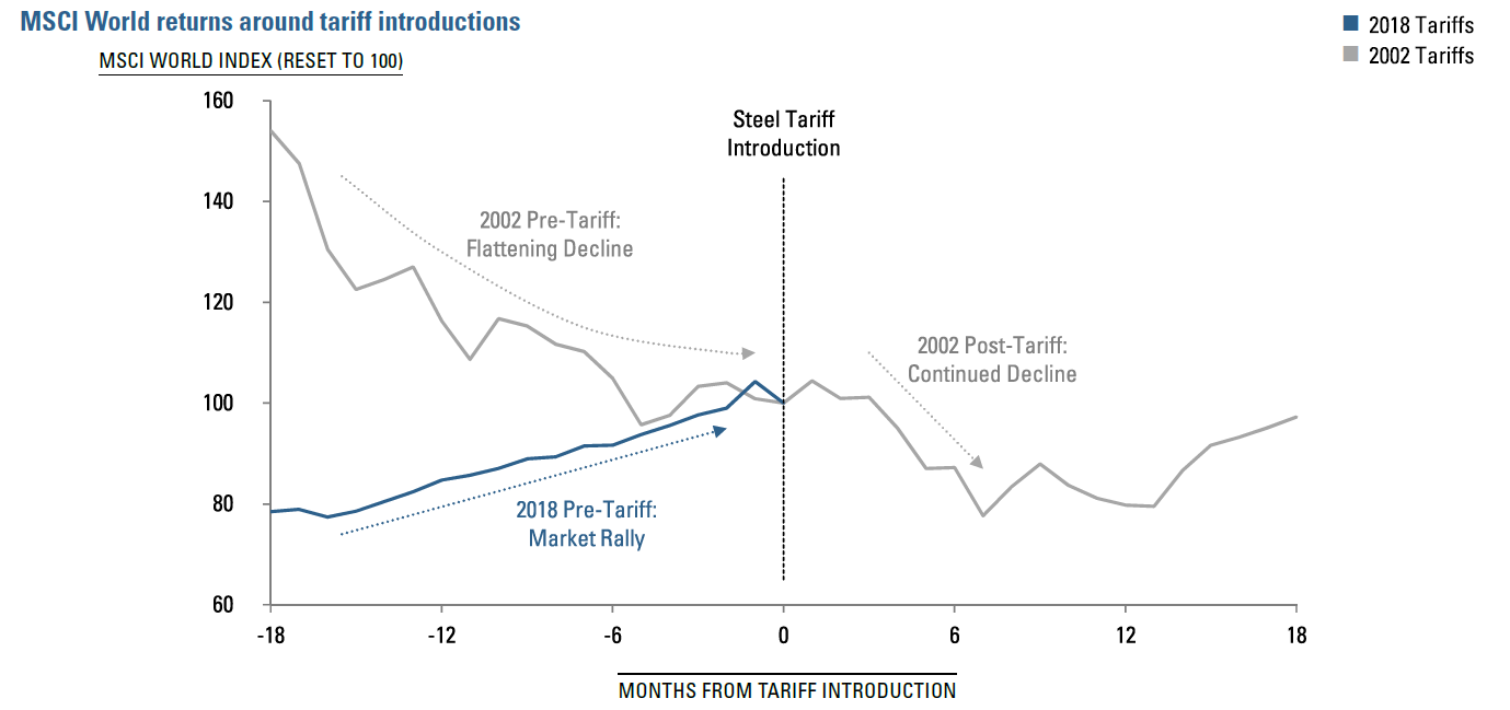Figure 1:  MSCI World returns around tariff introductions