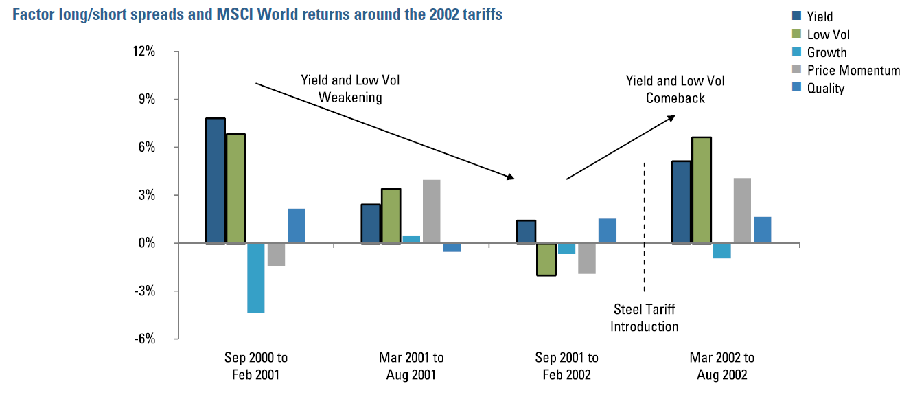 Figure 2:  Factor long/short spreads and MSCI World returns around the 2002 tariffs