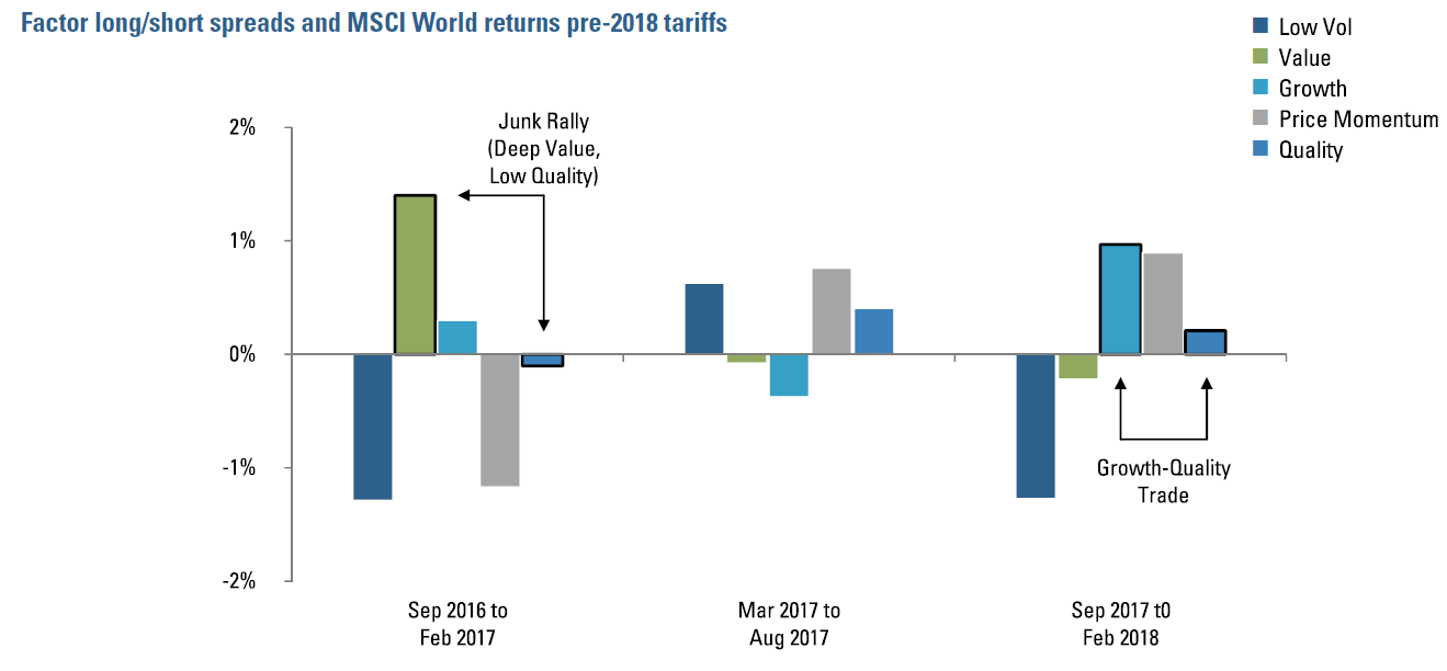 Figure 3:  Factor long/short spreads and MSCI World returns pre-2018 tariffs