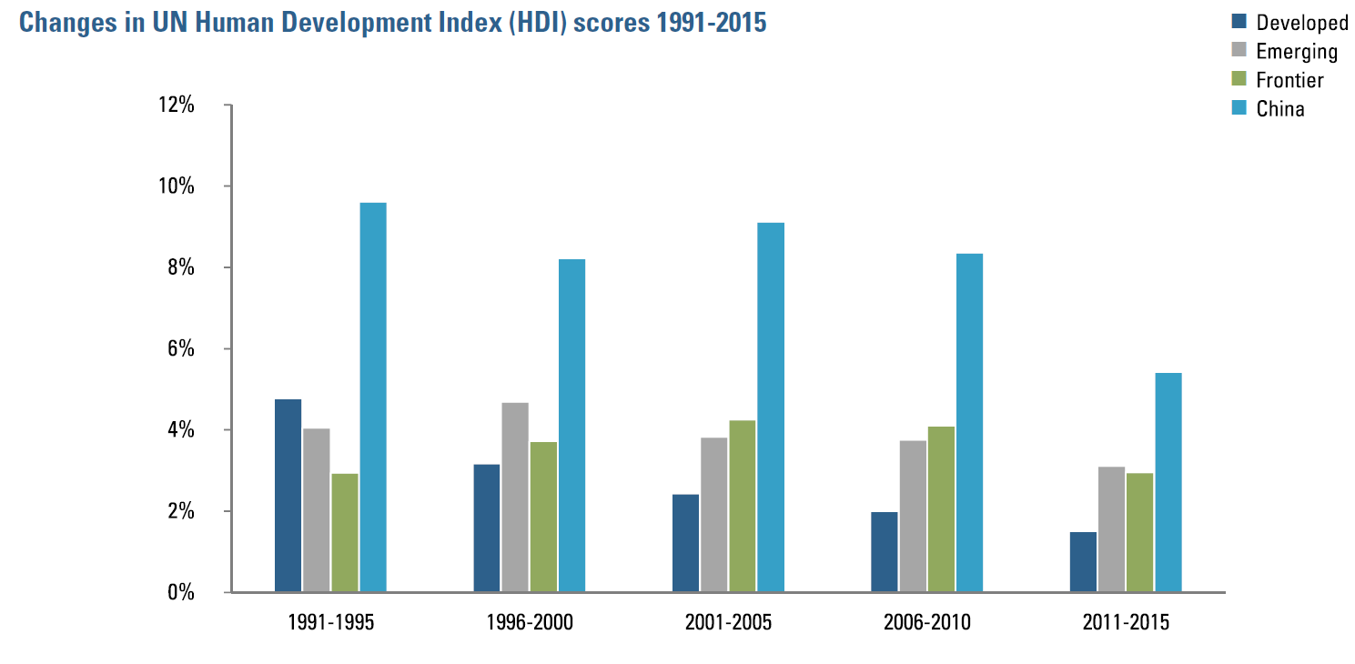 Figure 1:  Changes in UN Human Development Index scores 1991-2015