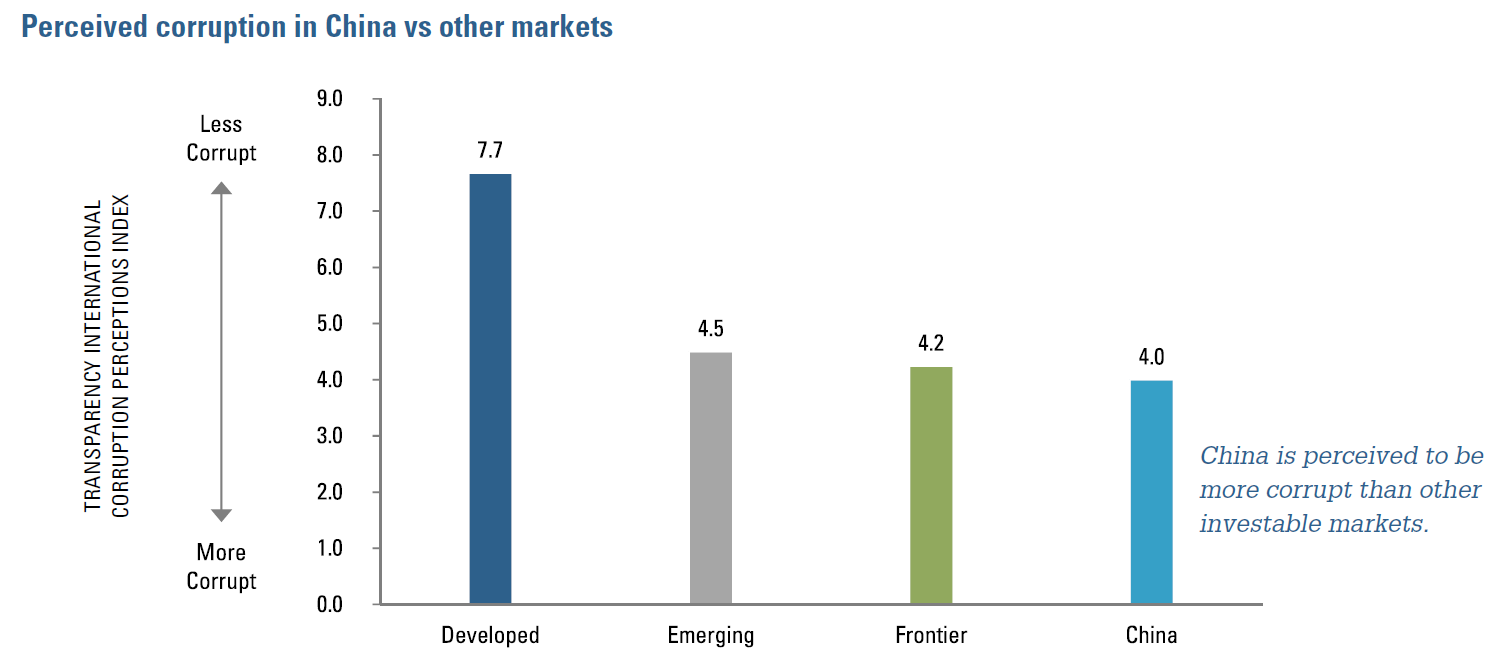 Figure 2:  Perceived corruption in China vs. other markets