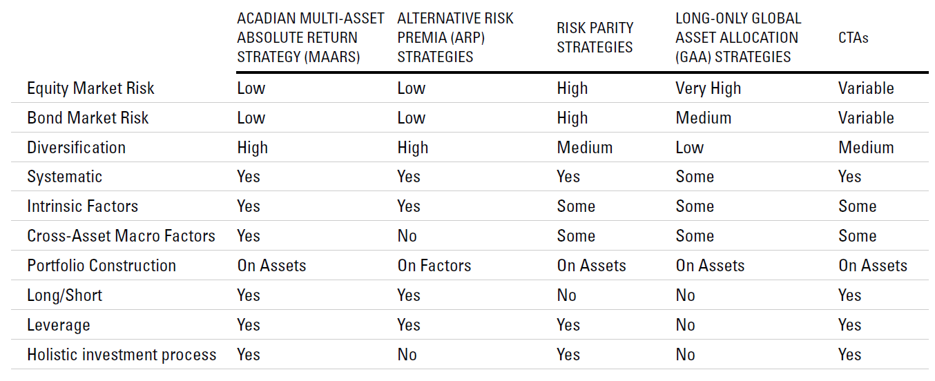 Appendix:  Summary Comparison of Multi-Asset Strategies