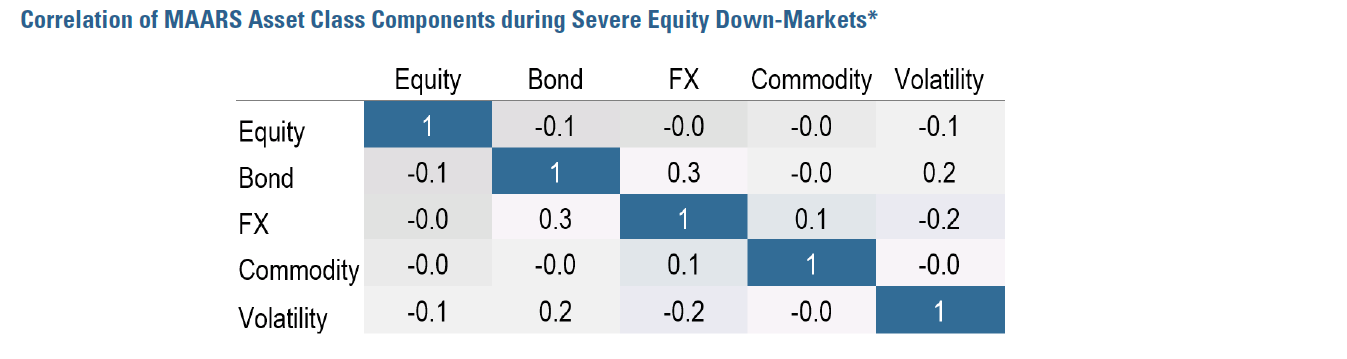 Figure 1:  Correlation of MAARS Asset Class Components during Severe Equity Down Markets