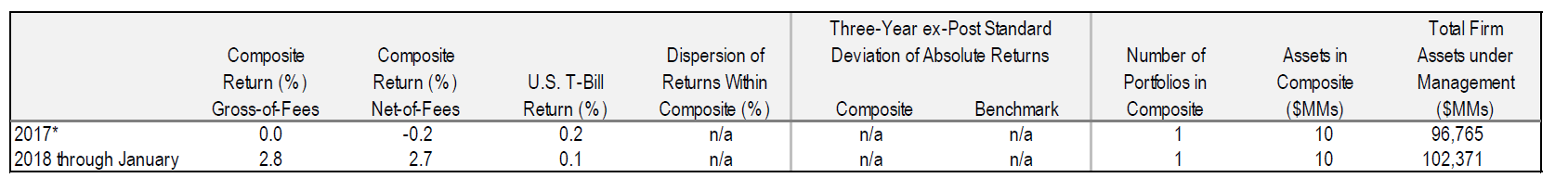 Performance Disclosure - Multi-Asset Absolute Return Strategy