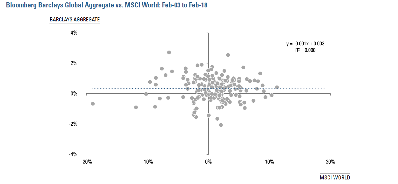 Figure 5:  Bloomberg Barclays Global Aggregate vs. MSCI World:  February 2003 - February 2018