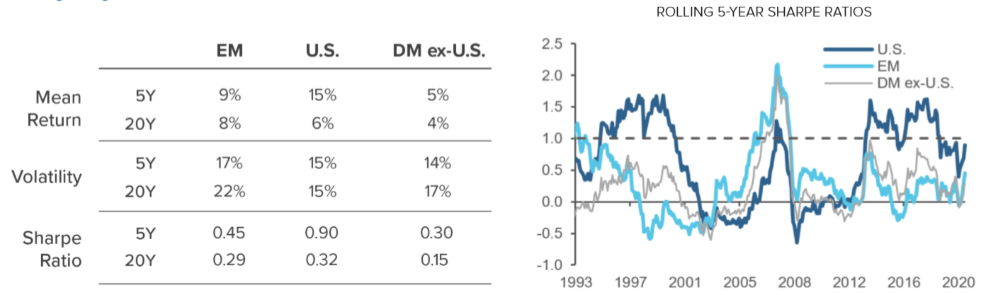Figure 1 Reassessing Emerging Markets Equities