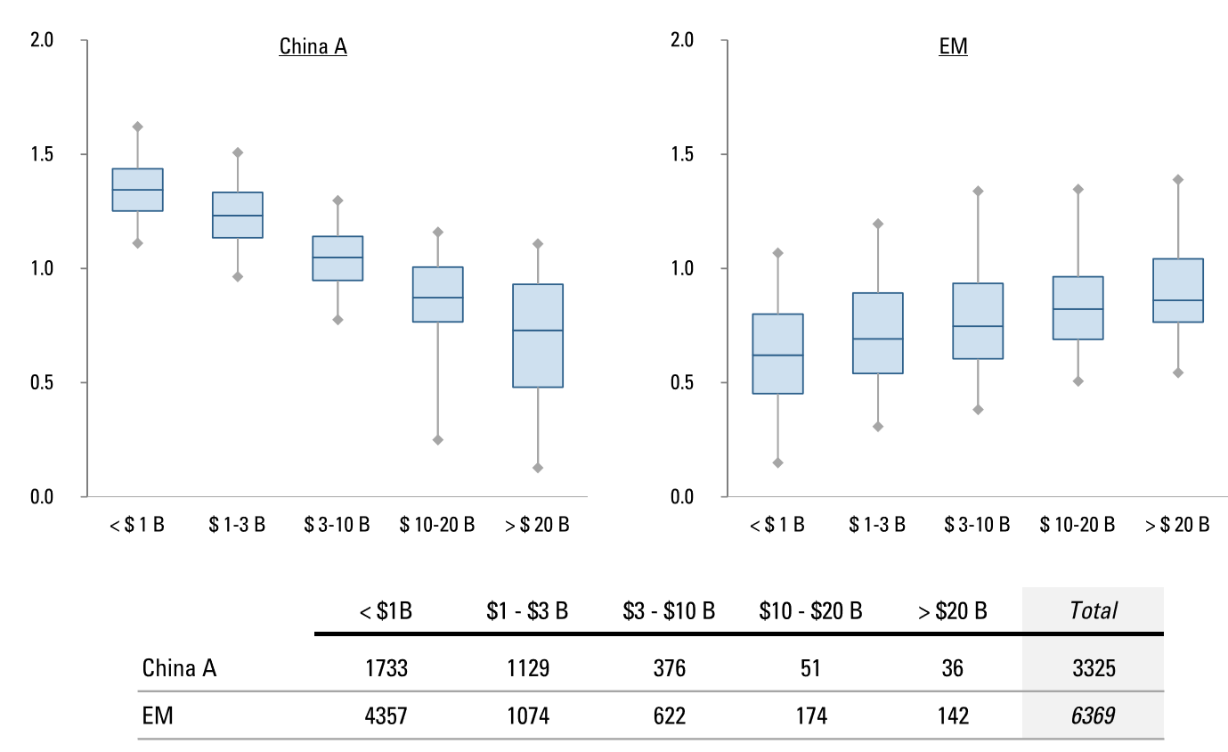 BETA DISTRIBUTIONS BY SIZE QUINTILE: CHINA A (LEFT) AND EM EX-CHINA A (RIGHT)